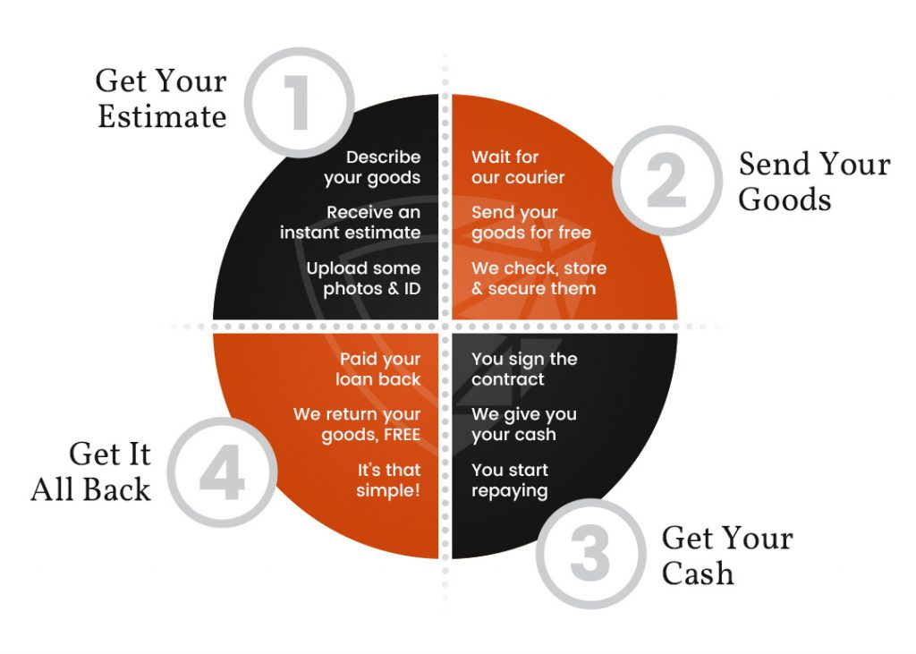 Graphic showing step by step how Pledg's lending process works. Step 1: Get your estimate for the value of your asset to lend against. Step 2: Send us your assets. Step 3: Get Your Cash. Step 4: Pay back your loan and get your assets back.